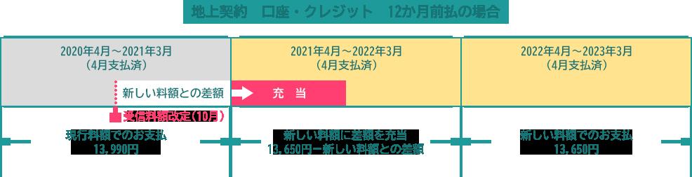 料 Nhk 確認 受信 【節約】NHK受信料・BS受信料を契約してしまった時の対処法